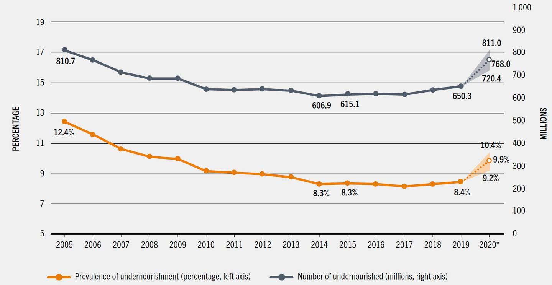 Utvikling av antal underernærte i verden.